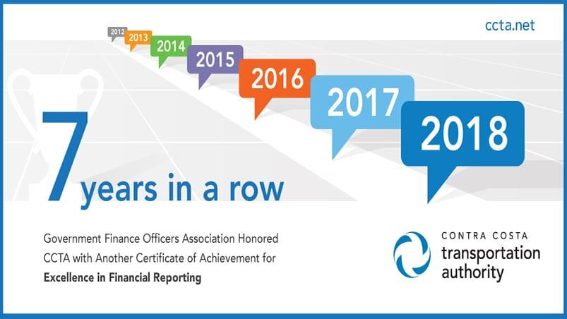 Graphic depicting 7 years of winning the GFOA Award